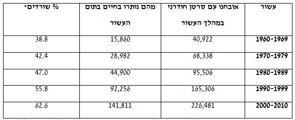 הימצאות מחלימי סרטן בישראל ושיעורי הישרדות מוחלטת