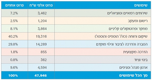פריסת תקציב 2016- טבלה