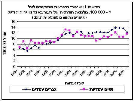 נתוני תחלואה מלנומה של העור אוכלוסיה יהודית 2011
