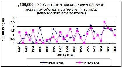 נתוני תחלואה מלנומה של העור אוכלוסיה ערבית 2011