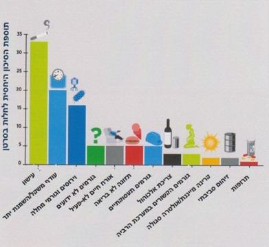 גרף של ה- AACR